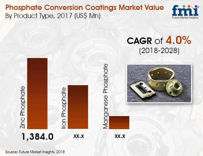 phosphate convrsion coatings market