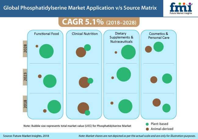 phosphatidylserine market