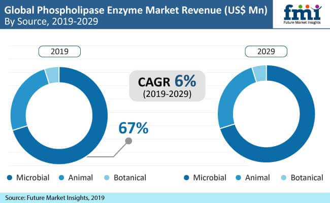 phospholipase enzyme market preview image