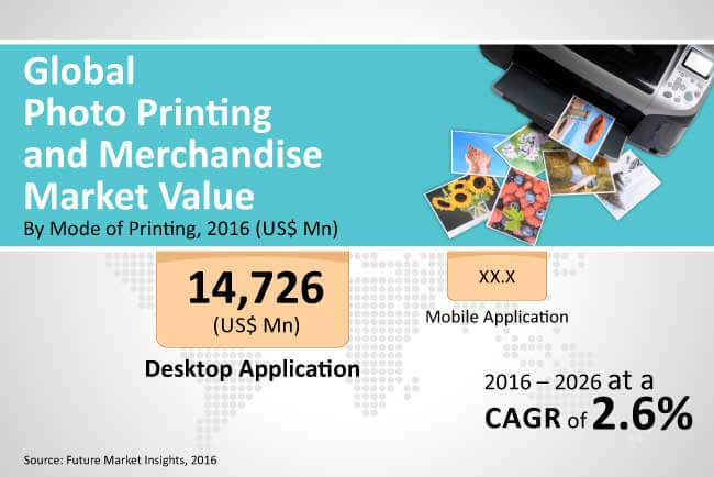 photo printing and merchandise market
