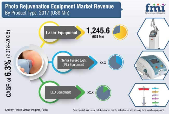 photo rejuvenation equipment market