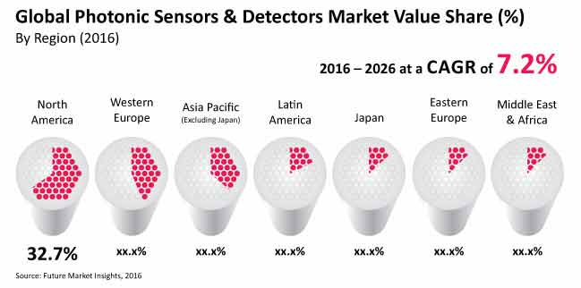 photonic pensors and detectors market