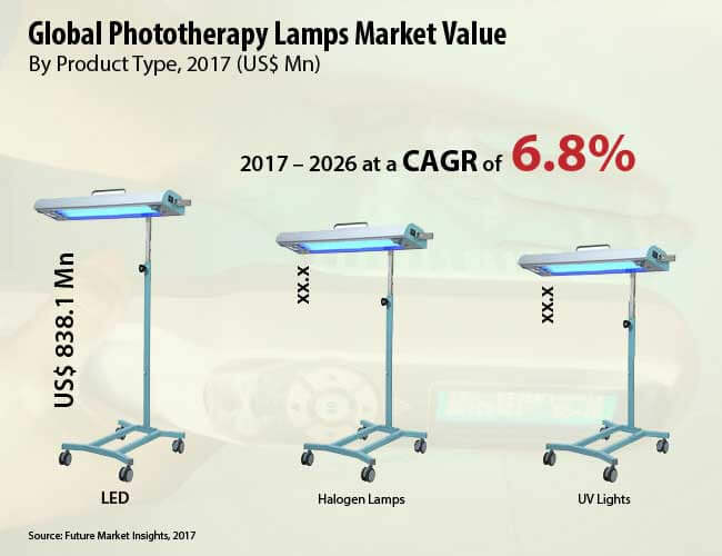 phototherapy lamps market