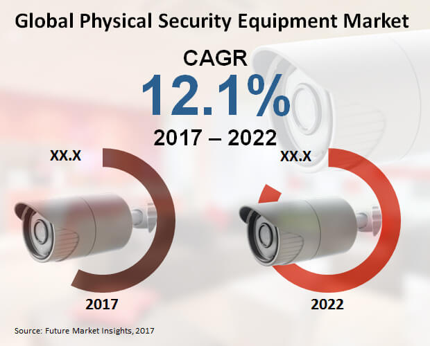 physical security equipment market