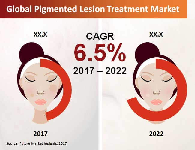 pigmented lesion treatment market