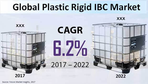 plastic rigid ibc market