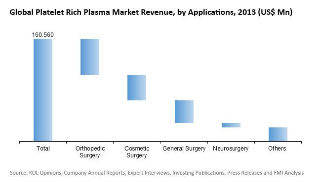 platelet rich plasma market
