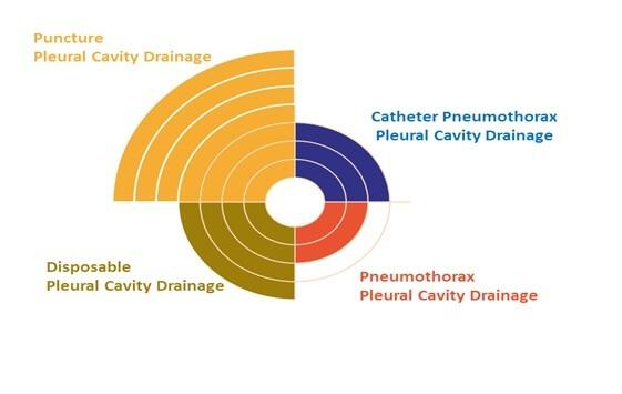 pleural cavity drainage market  0