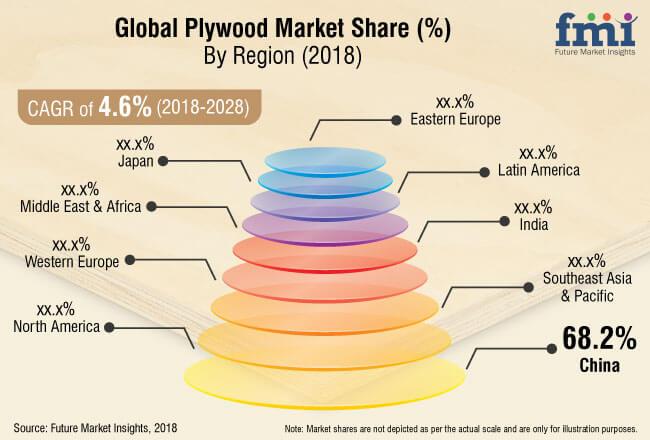 plywood market