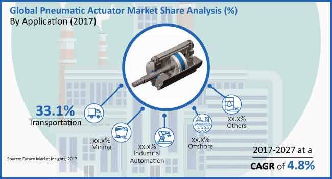 pneumatic actuator market