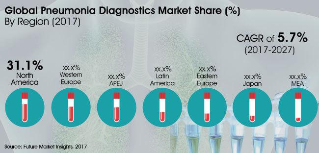 pneumonia diagnostics market