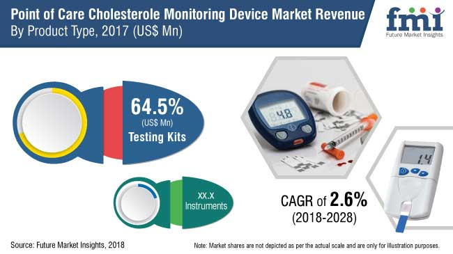 point of care cholesterol monitoring device market