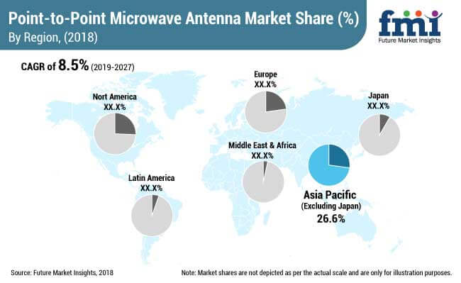 point to point microwave antenna market