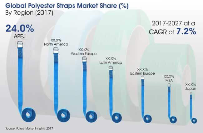 polyester straps market