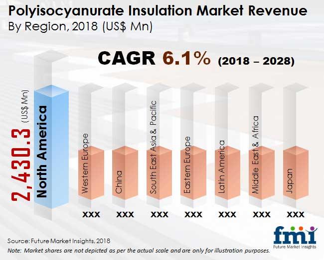 polyisocyanurate insulation market