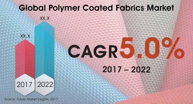 polymer coated fabrics market