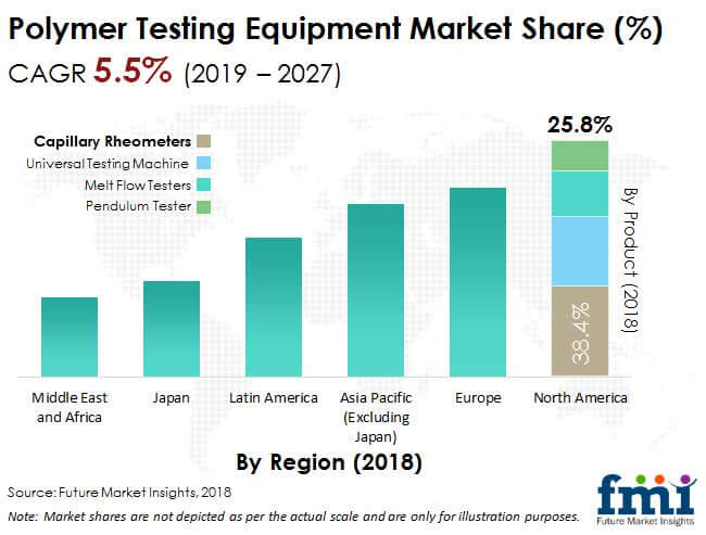 polymer testing equipment market