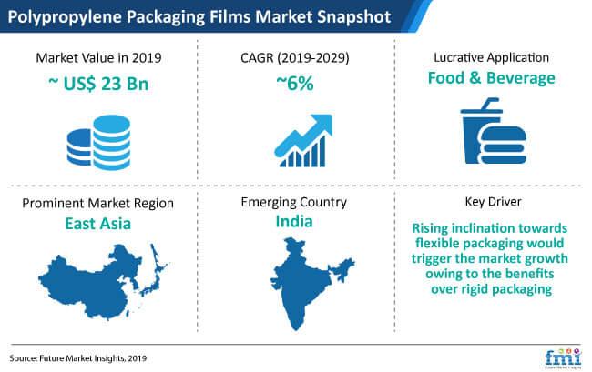 polypropylene packaging films market snapshot