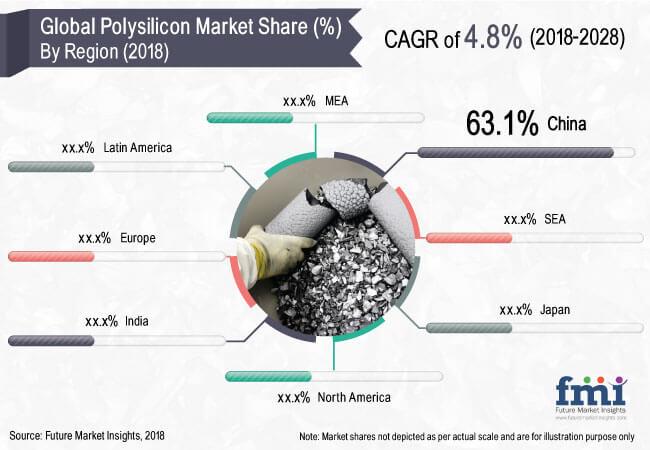 polysilicon-market