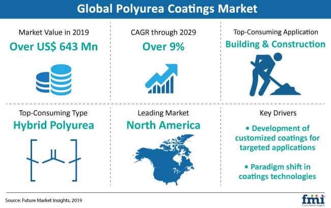 Polyurea Coatings Market: Sustainable Coatings Projected for