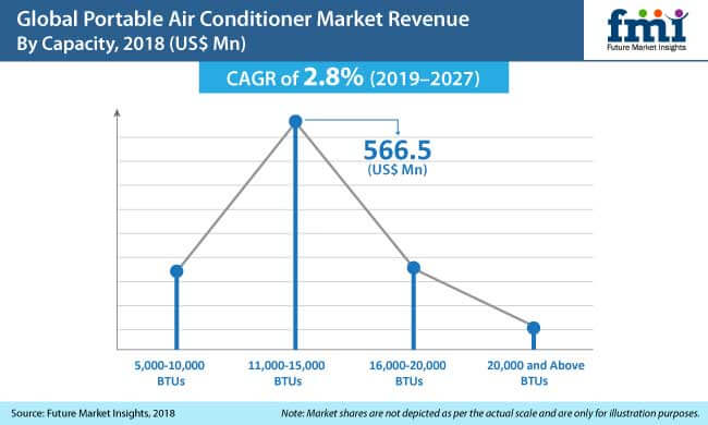 portable air conditioner market