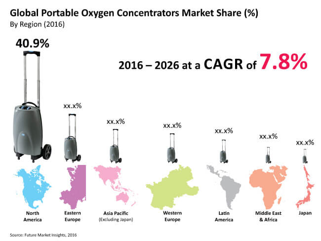 portable oxygen concentrators market