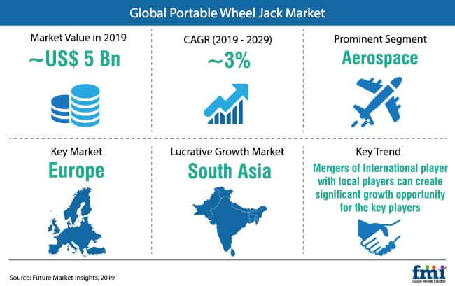 portable wheel jack market snapshot