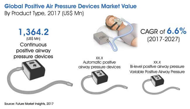 positive air pressure devices market