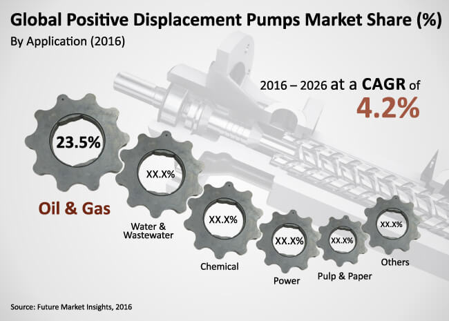 positive-displacement-pumps-market