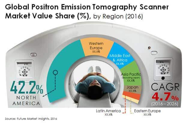 positron emission tomography scanners market