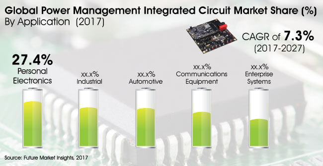 Power management integrated circuit (PMIC) market