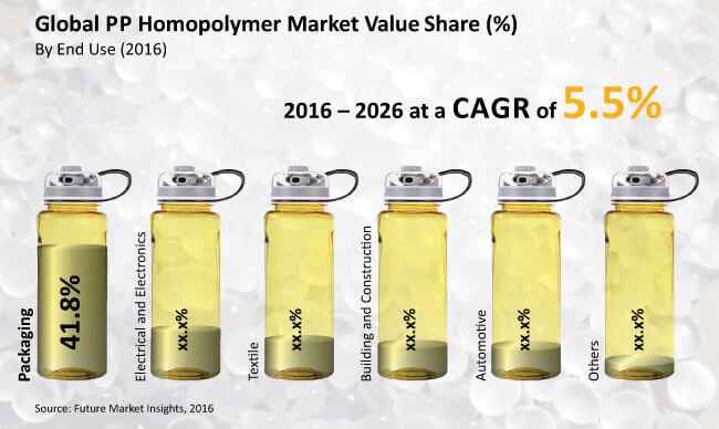 PP Homopolymer Market: - Global Industry Analysis, Size and