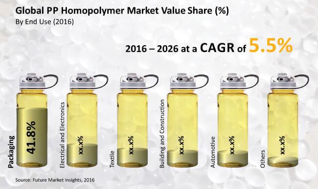 pp homopolymer market