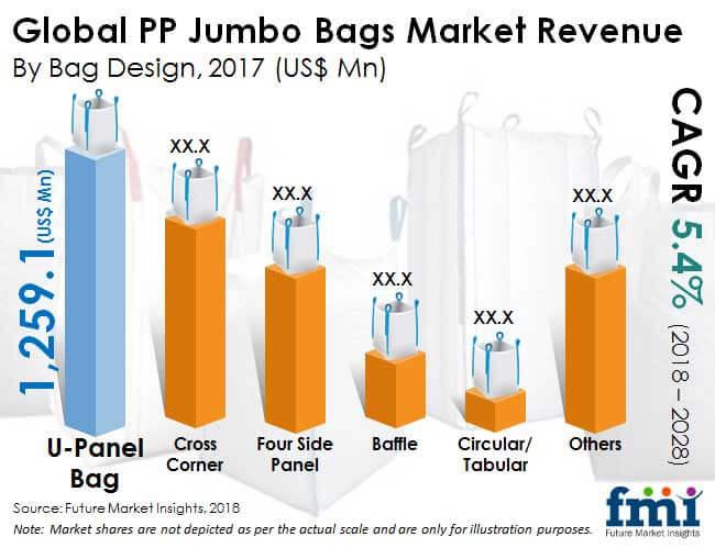pp jumbo bags market