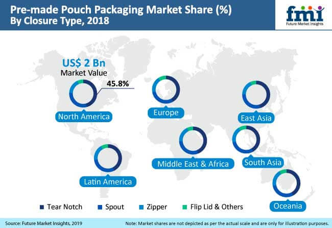pre made pouch packaging market analysis