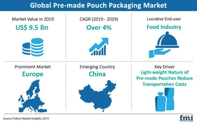 pre made pouch packaging market snapshot