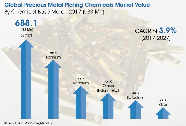 precious-metal-plating-chemicals-market