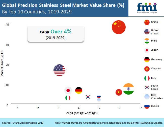 precision stainless steel market analysis