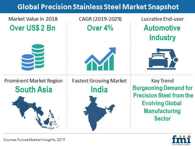 precision stainless steel market snapshot