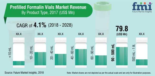 prefilled formalin vials market