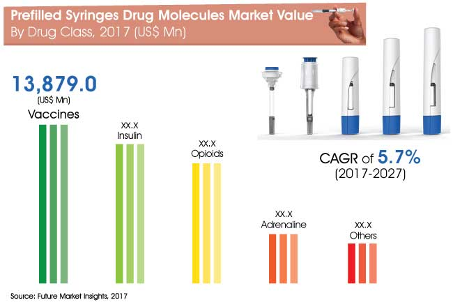 prefilled syringes drug molecules market