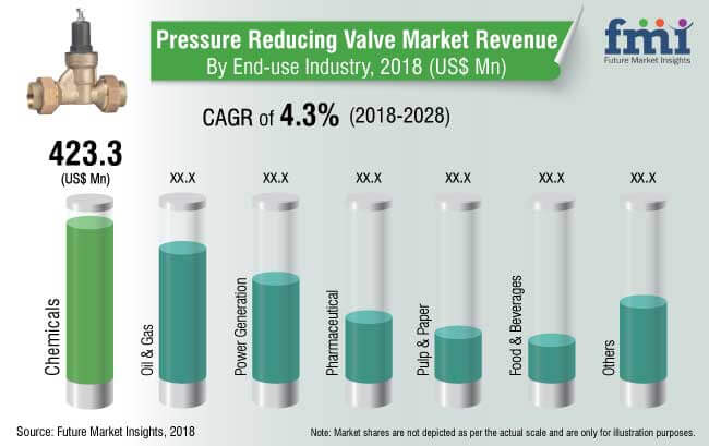 pressure reducing valve market