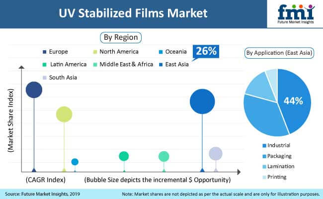 preview analysis UV stabilized films market