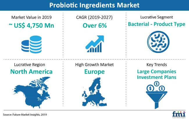 probiotic ingredients snapshot