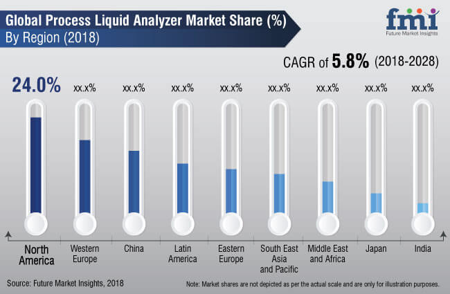 process liquid analyzer market