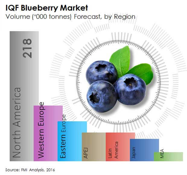 processed superfruits market