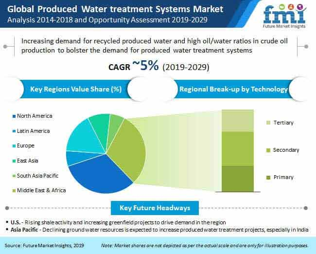 produced water treatment systems market