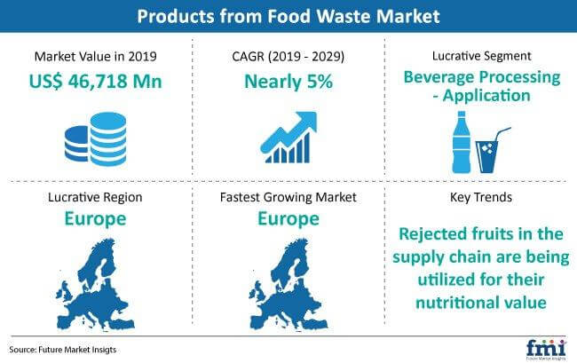 products from food waste market snapshot