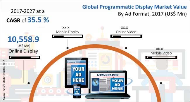 programmatic display market.