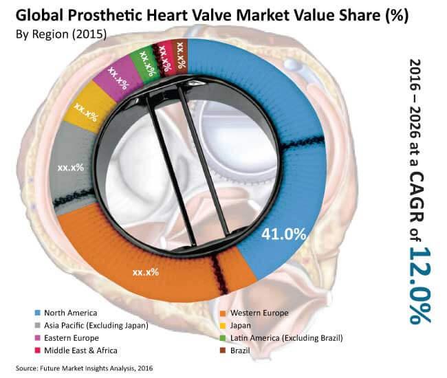 prosthetic heart valve market